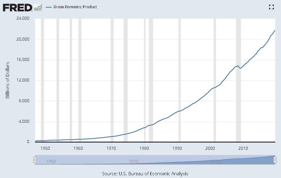 Us nominal GDP