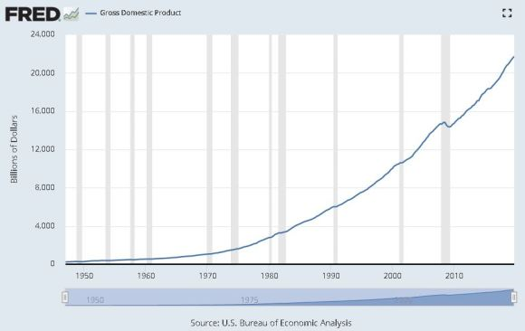 Us nominal GDP